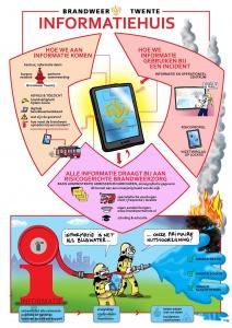 Info-cartoon over communicatie bij Brandweer Twente waarbij ik een vier minuten durende informatieve video heb weergegeven op 1 A4'tje